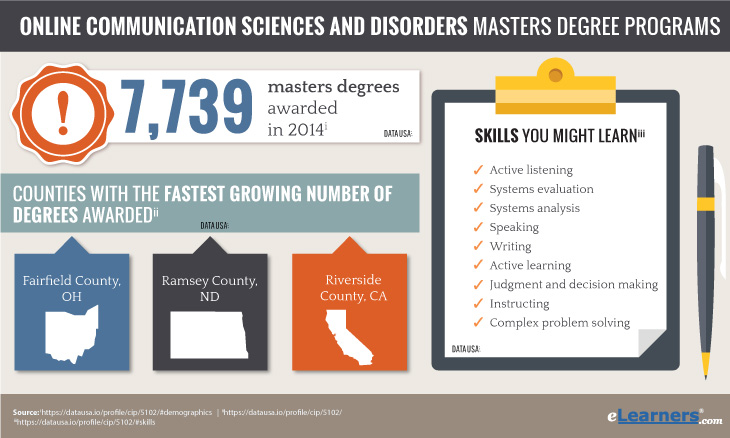 Communication Sciences and Disorders Masters Degree Online