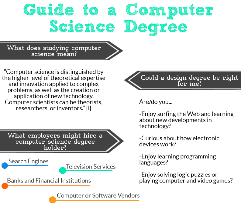 Computer Programming degree courses