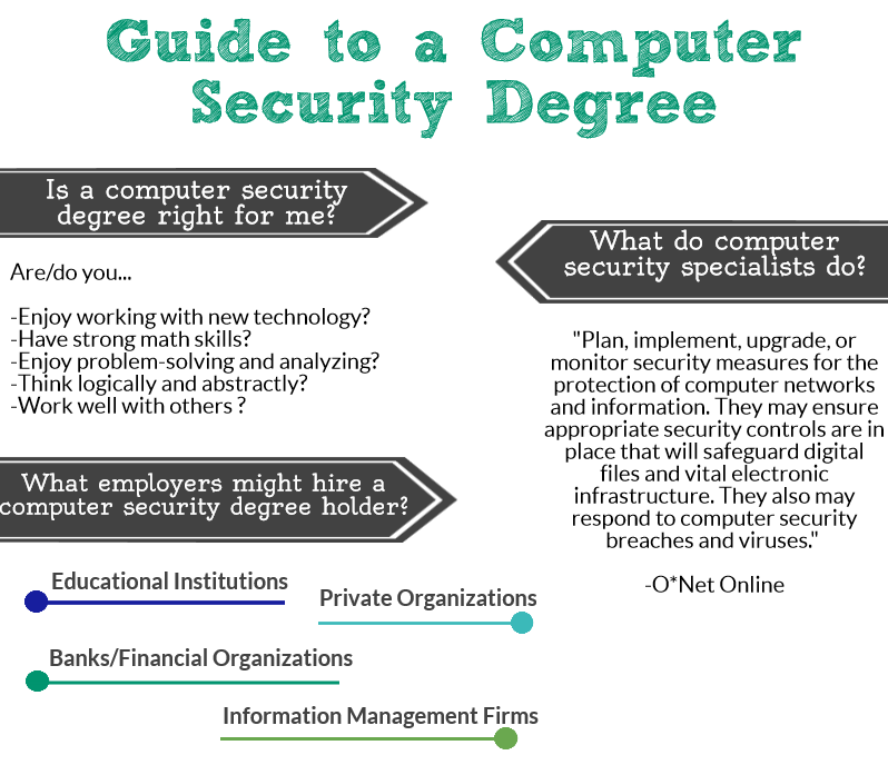 computer security degree