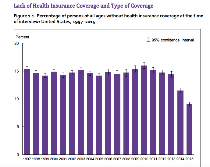 Lack of Health Insurance Converage Graph