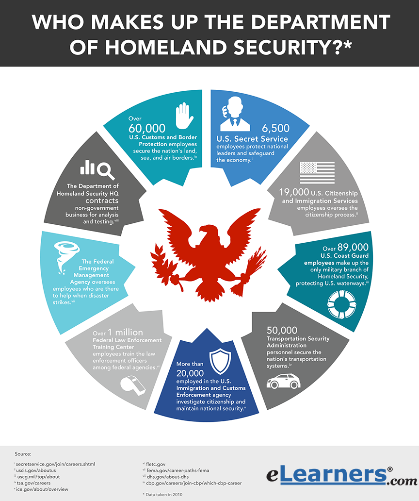 What makes up the department of homeland security