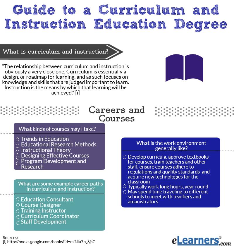 Online Curriculum And Instruction Degrees Curriculum Development