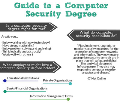 online cis degree guide