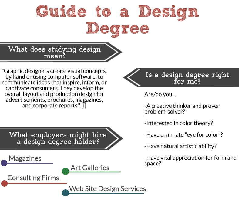 Graphic Design Online Degree Information