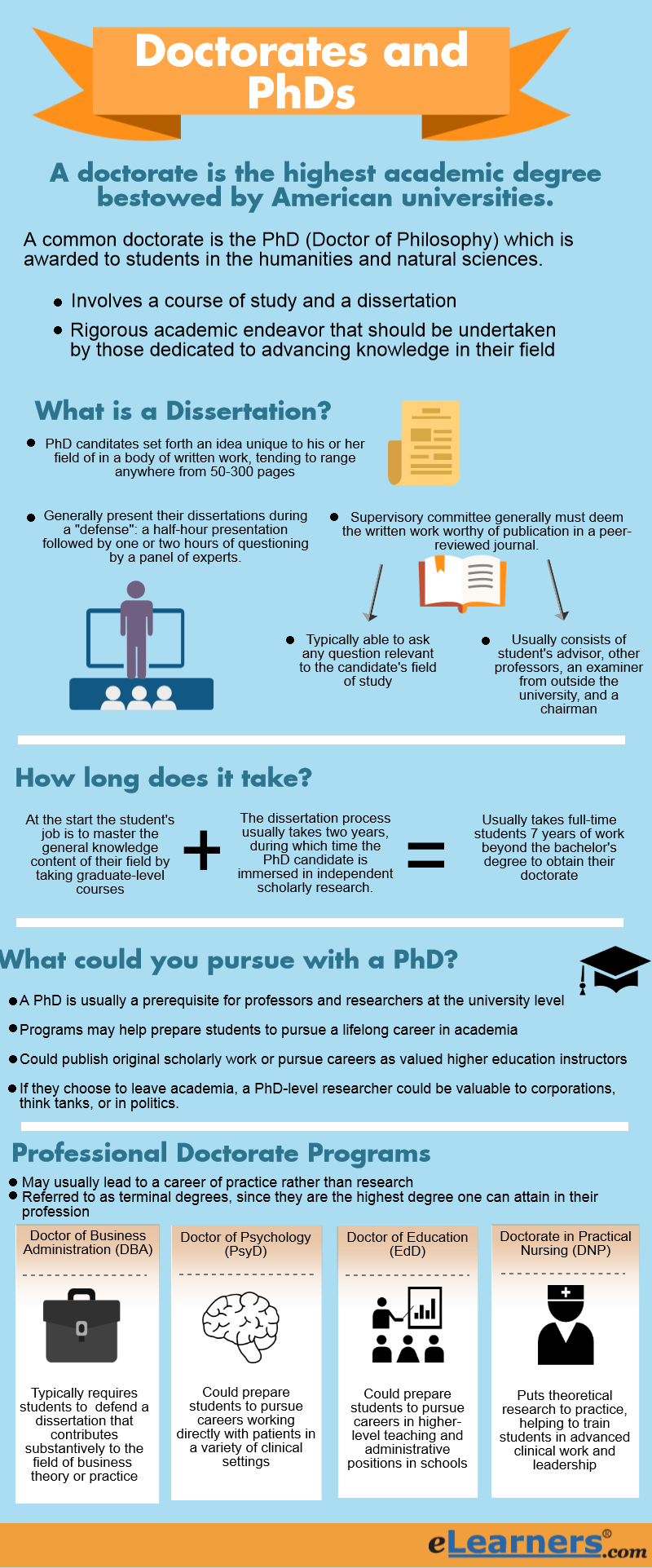 dissertation only phd online General information the doctorate is awarded for completion of an advanced course of study culminating in a doctoral dissertation a bachelor and master degree from an approved college or seminary is required for acceptance into this program.