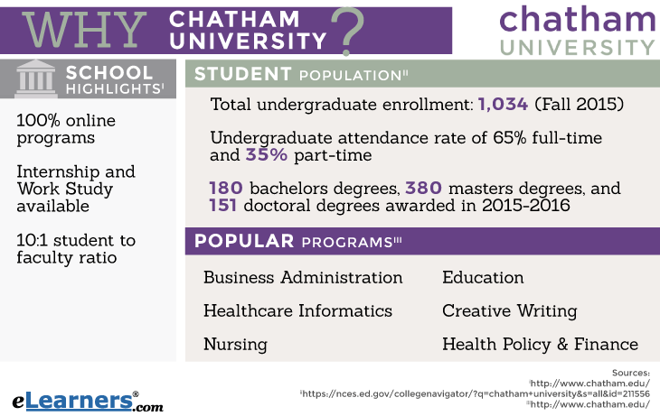 Chatham University Online Degree Programs