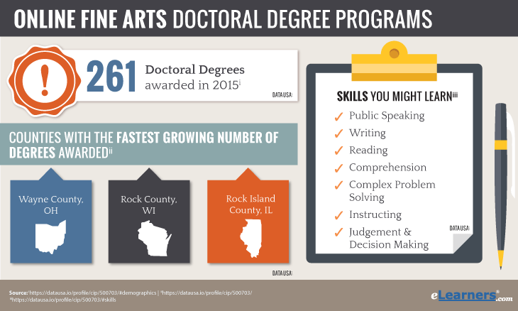 Doctoral Degrees in Fine Arts Online,Fine arts phd programs online