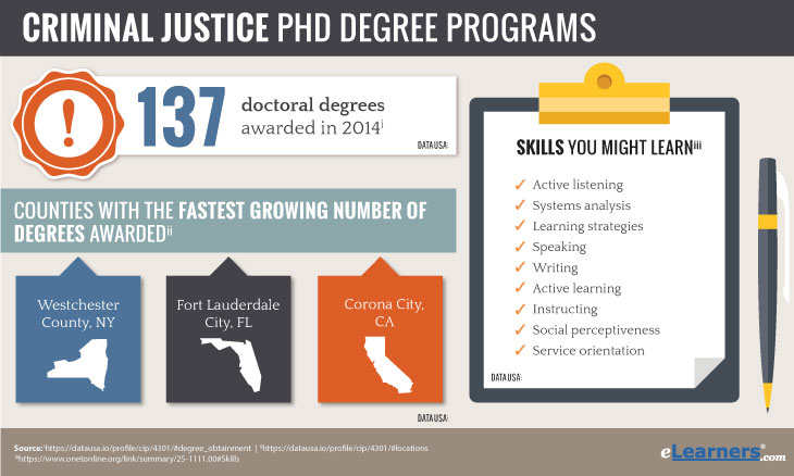 Online Doctorate degrees in Criminal Justice