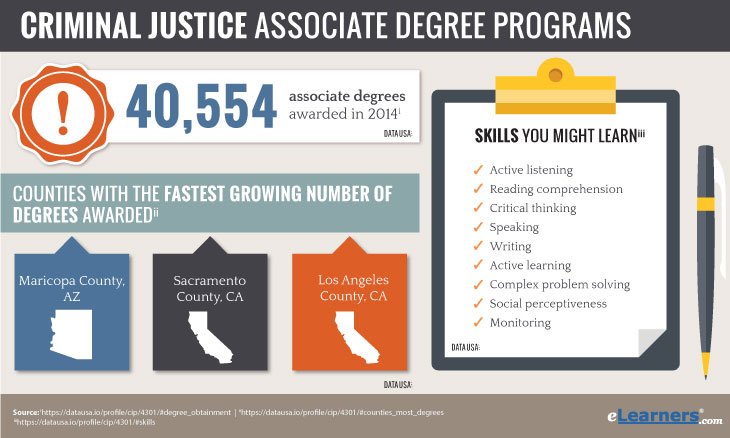 Online Associate  degrees in Criminal Justice