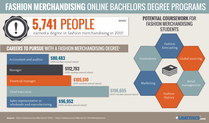 Online fashion merchandising degree statistics - how many degrees were earned