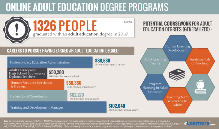 Online Adult Education Degree Programs Salaries and Degrees Awarded Instructions