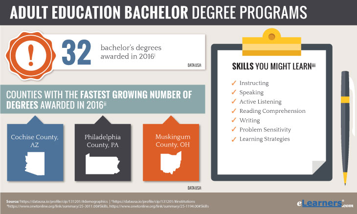 Online Bachelor of Adult Education - Bachelor in Adult Education Online Degrees Awarded Information