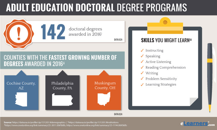 Doctorate in Adult Education Online
