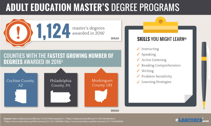 online masters in adult education