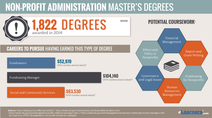 non profit management masters degree online