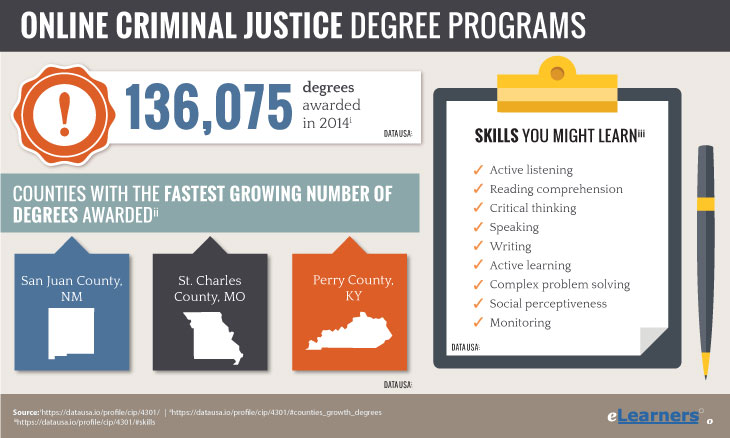 pursuing criminal justice Criminal justice majors can find a variety of scholarships for those studying criminal investigation, forensic science, or law enforcement search our free list of criminal justice scholarships and apply today.