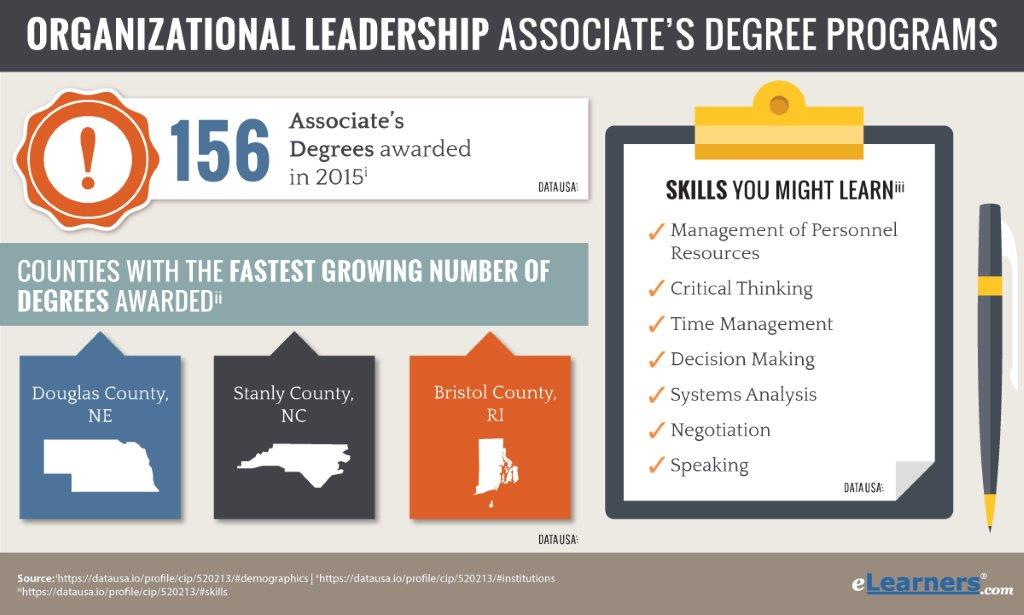 Online Associates Degree In Organizational Leadership