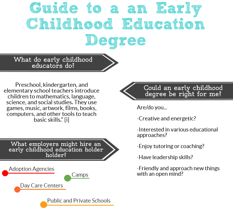 mini guide to an early childhood education degree