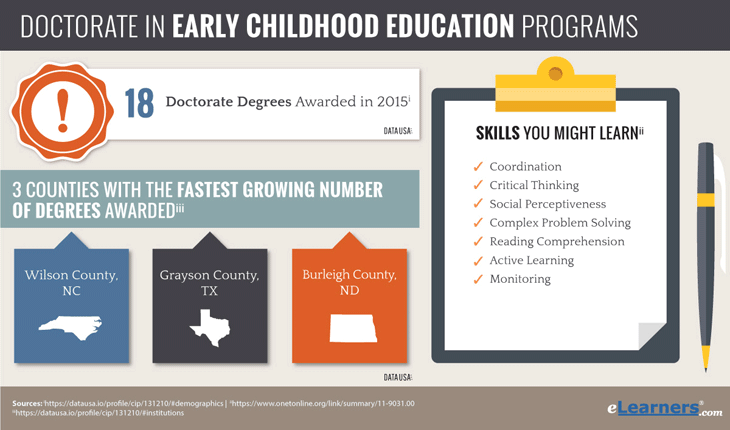 Doctorate in Early Childhood Education Online