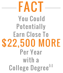 Earn a degree from one of our accredited online colleges - you could potentially earn close to $22k more