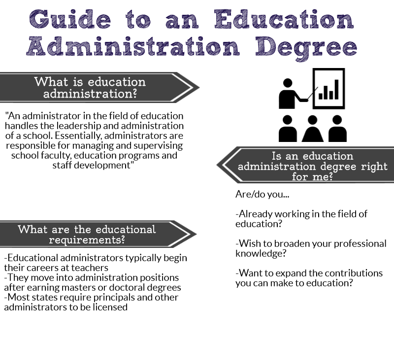 online education administration degree