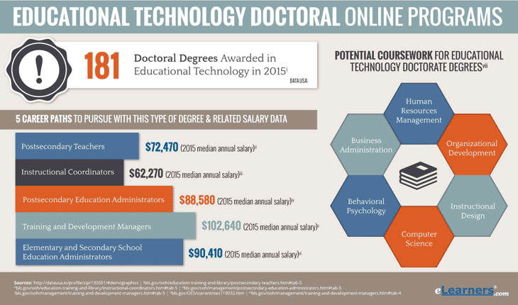 Educational Technology Doctoral Programs Online