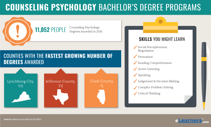 Bachelors Degree in Counseling