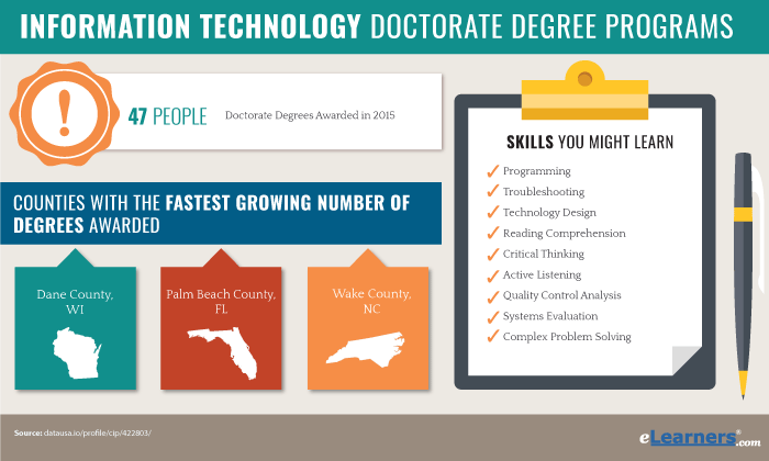 Online Doctoral Programs in Information Technology