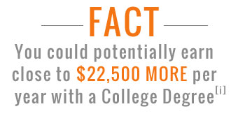 Earn your degree from accredited online colleges and universities - you could potentially earn close to $22k more