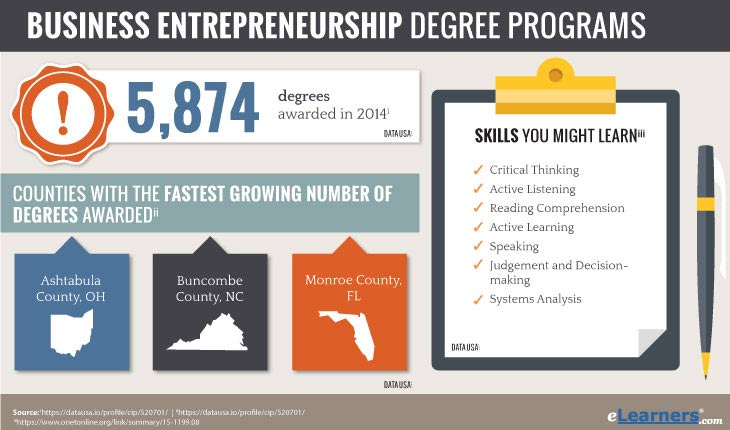 Online Entrepreneurship Degree - Entrepreneur Degree Statistics - How Many Were Awarded