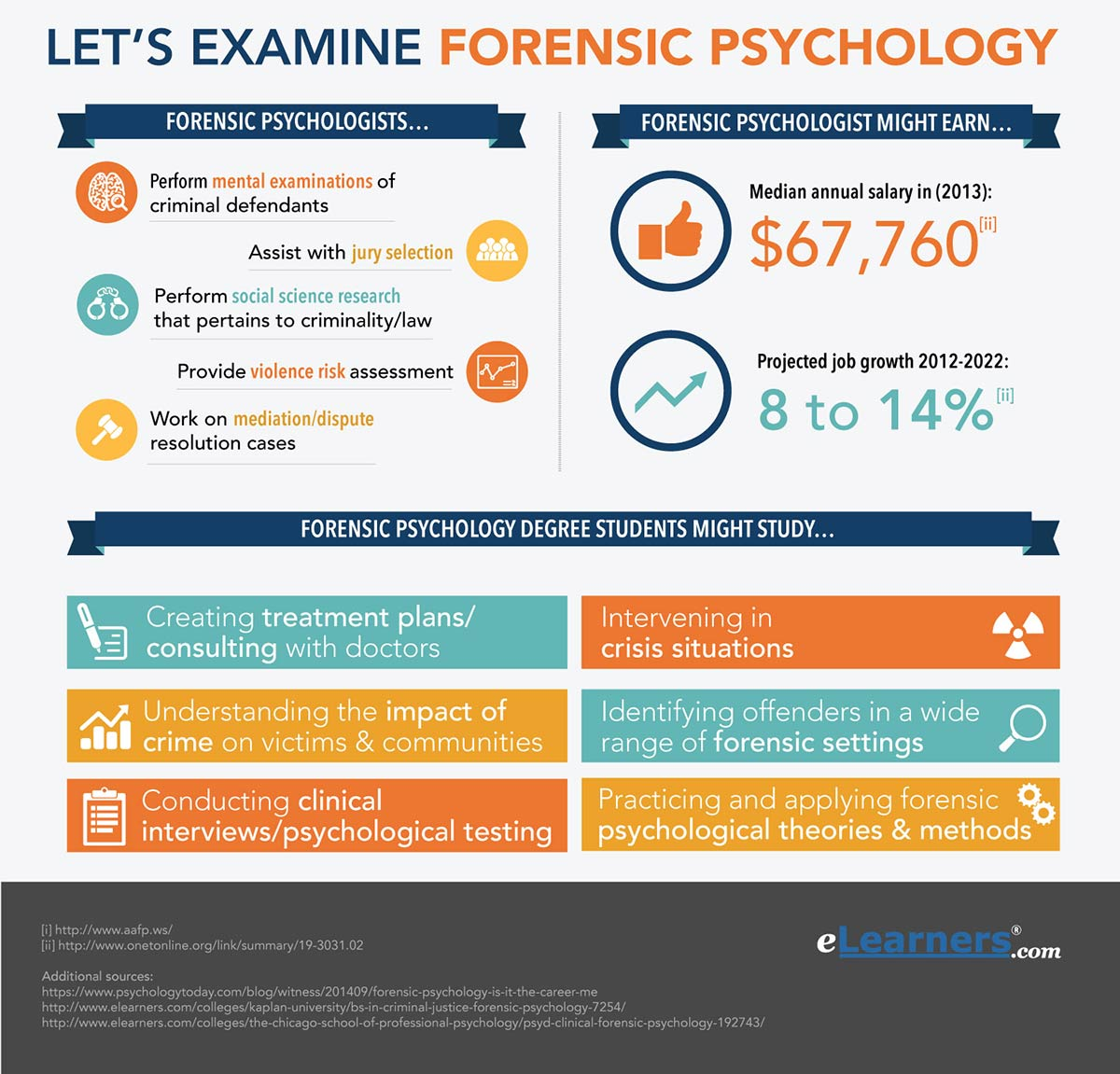Forensic Psychology top10