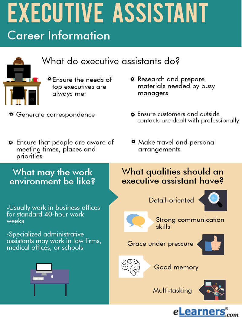 what does an executive assistant do