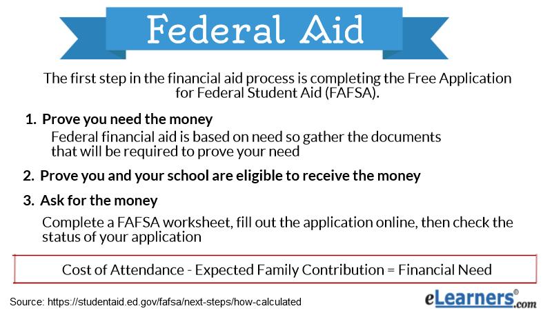 Fafsa Federal Aid Elearners. Fafsa Federal Aid. Worksheet. Efc Worksheet At Mspartners.co