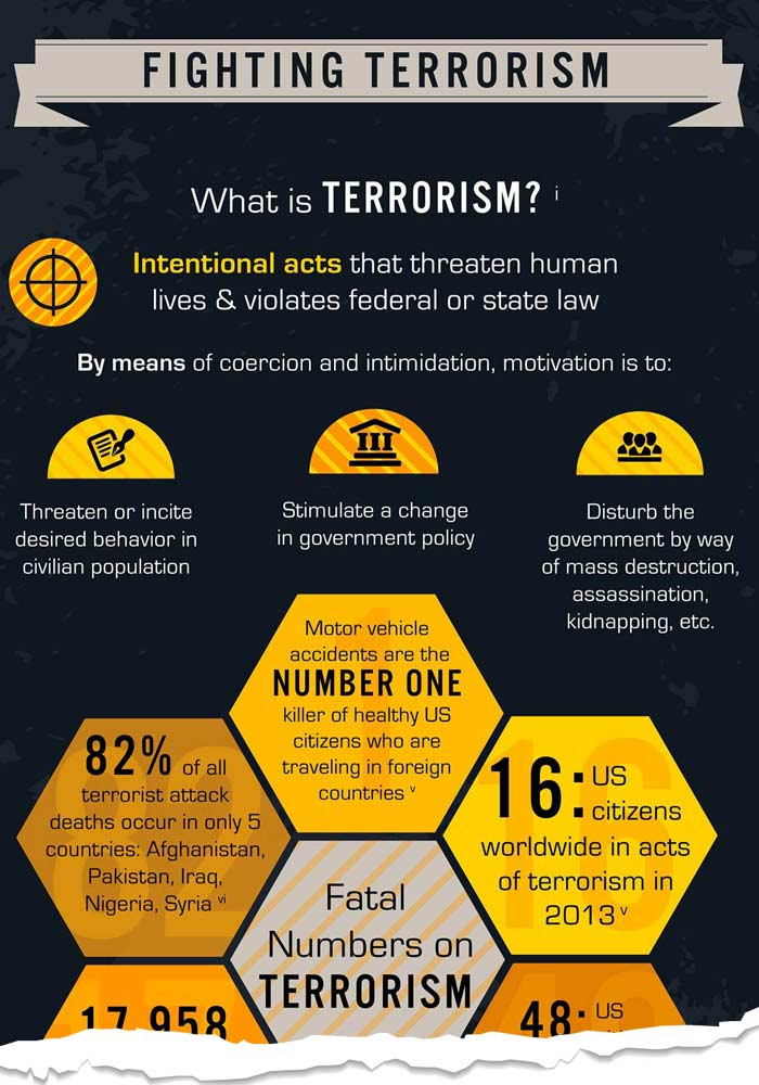 How the government fights terrorism