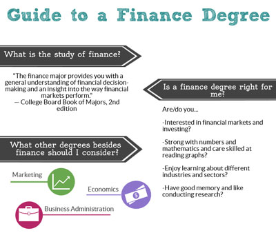 Guide to a Finance Degree Online