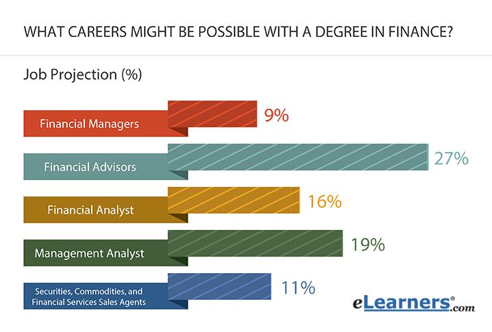 What do Finance Majors Do | eLearners