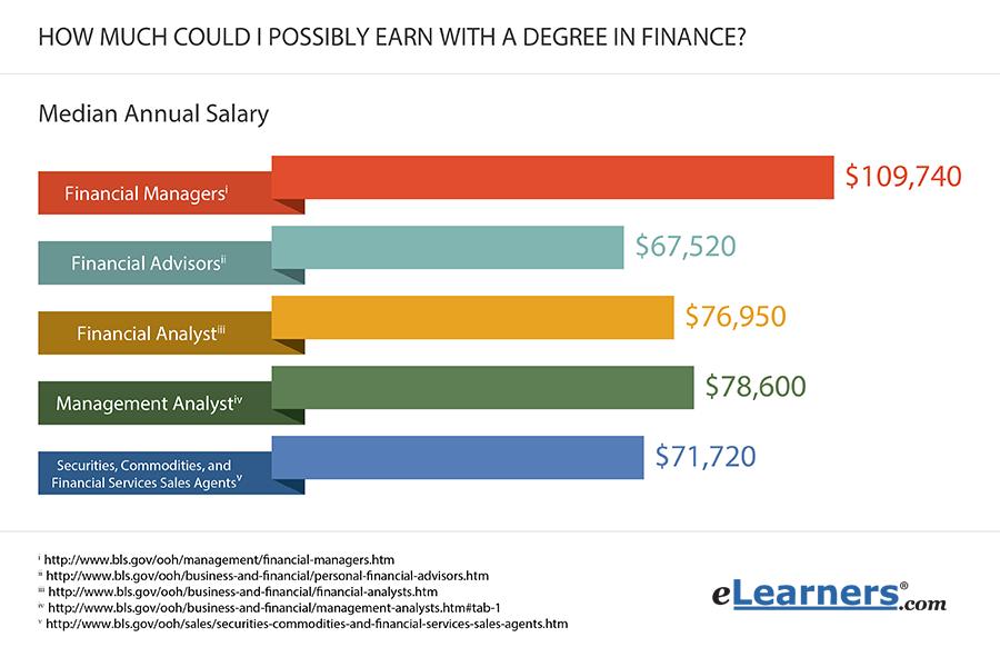 finance careers and salary