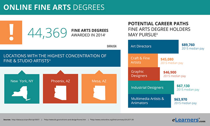 The Essentials Of Earning Your Fine Arts Degree Online