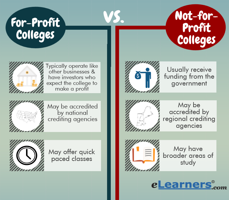 for profit vs not for profit Charitable nonprofits typically have these elements: a mission that focuses on activities that benefit society and whose goal is not primarily for profit.