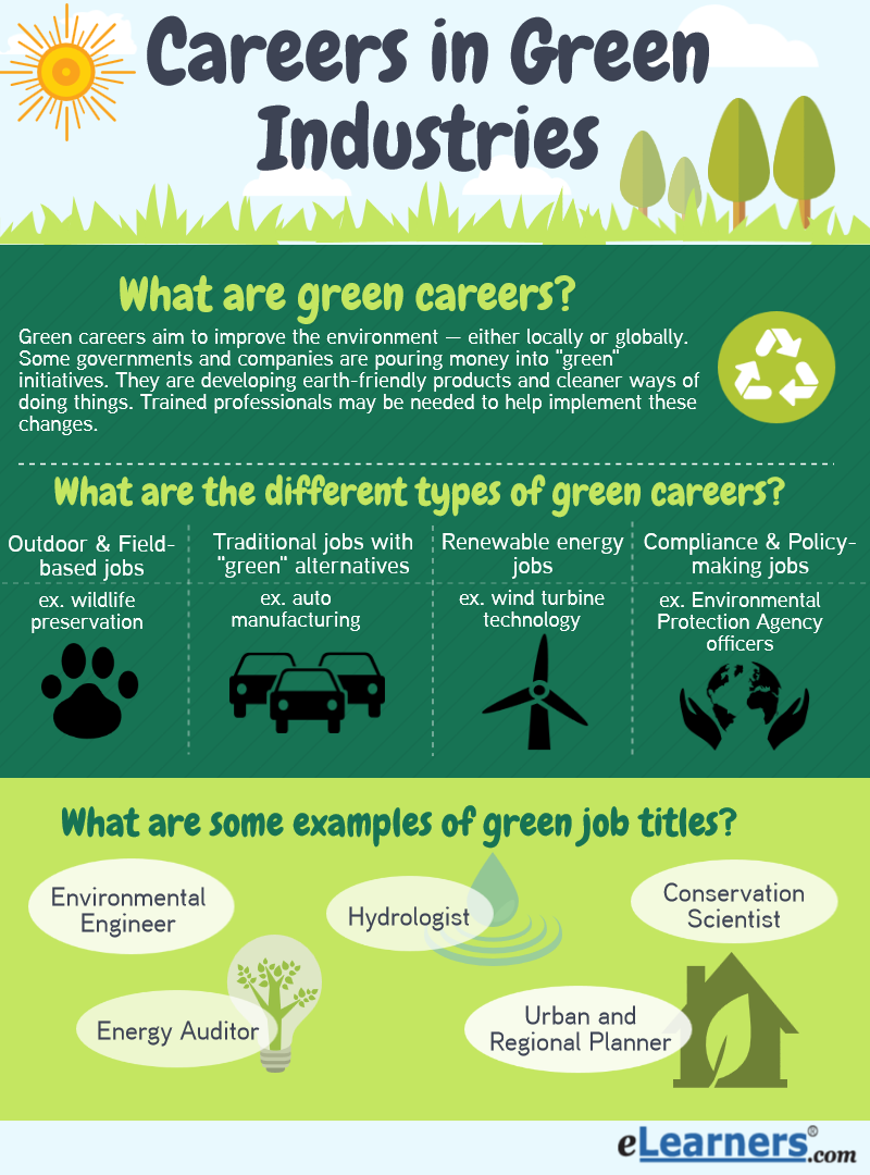 What Are Green Careers Why Are They Popular Elearners: examples of green technology