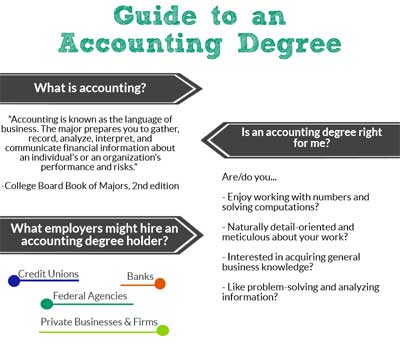 online accounting degree guide