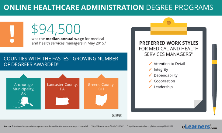 Online Healthcare Administration Degrees
