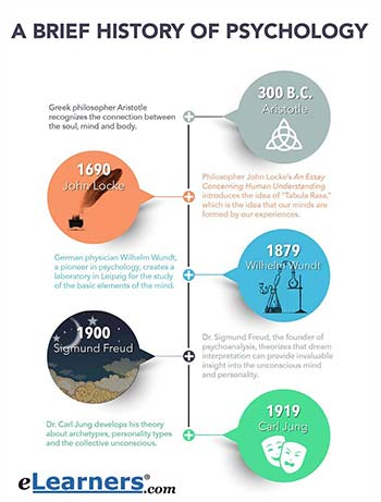 a brief history of psychology infographic