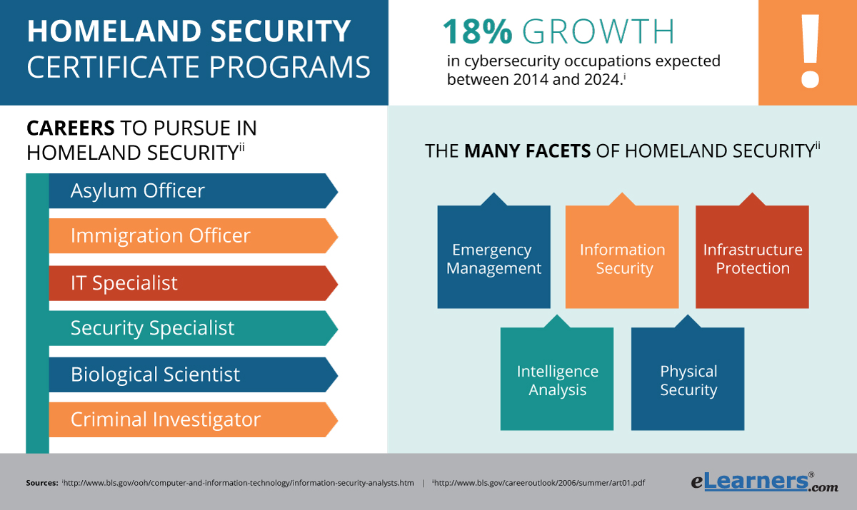 Online Homeland Security Certificate Programs | eLearners