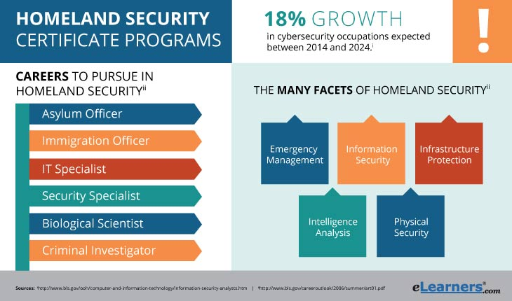 Online Homeland Security Certificate Programs