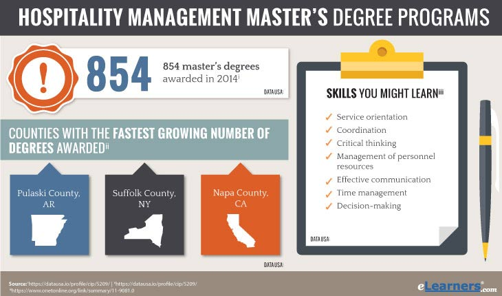 Masters in Hospitality Management Online