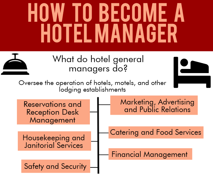 Hotel and Hospitality Management different nursing majors