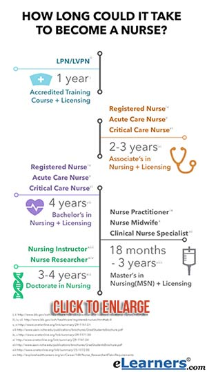 Online Nursing Programs - how long could it take to become a nurse