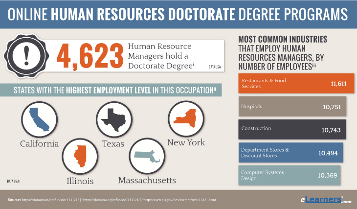 Online Doctorate in Human Resources Degree
