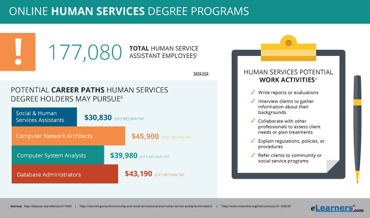 Online Human Services Degree Programs